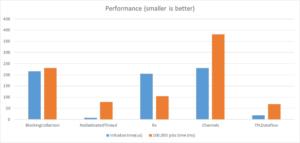 Producer consumer performance visual comparison