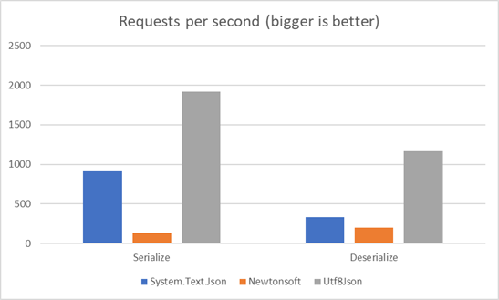 Requests per second results